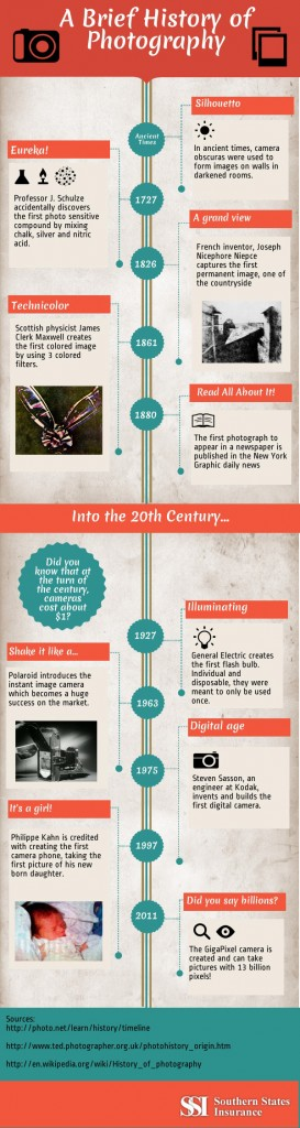 History Of Photography Timeline Wikipedia