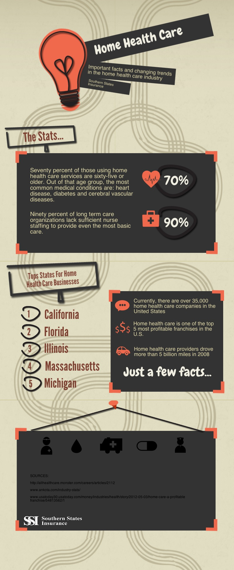 Home Health Care Infographic