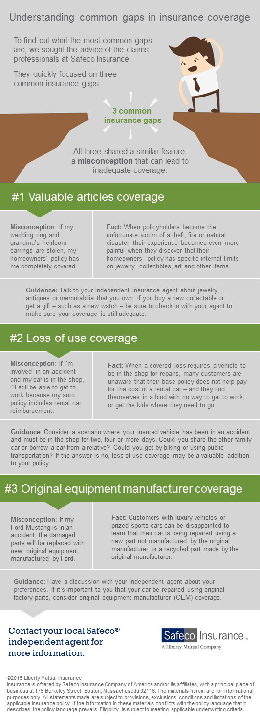 Gaps In Insurance Coverage