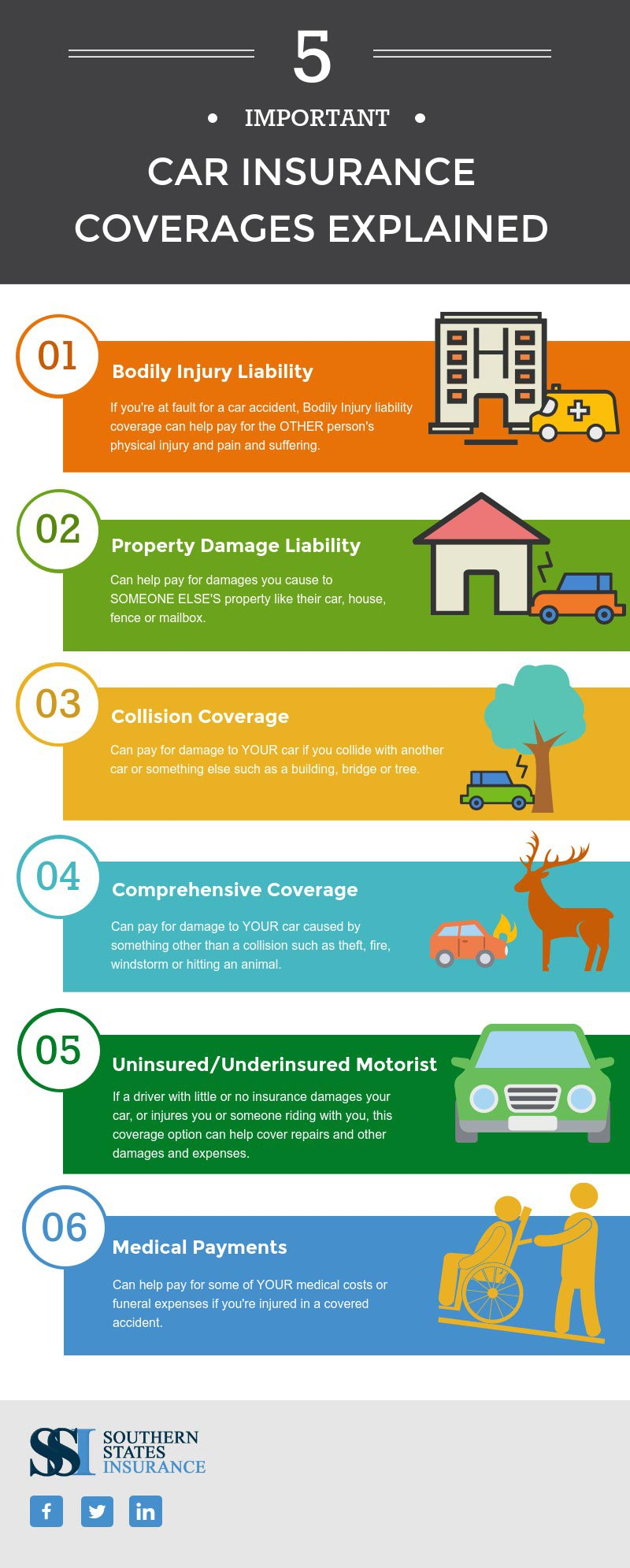 5 important car insurance coverages explained infographic. Black Bedroom Furniture Sets. Home Design Ideas